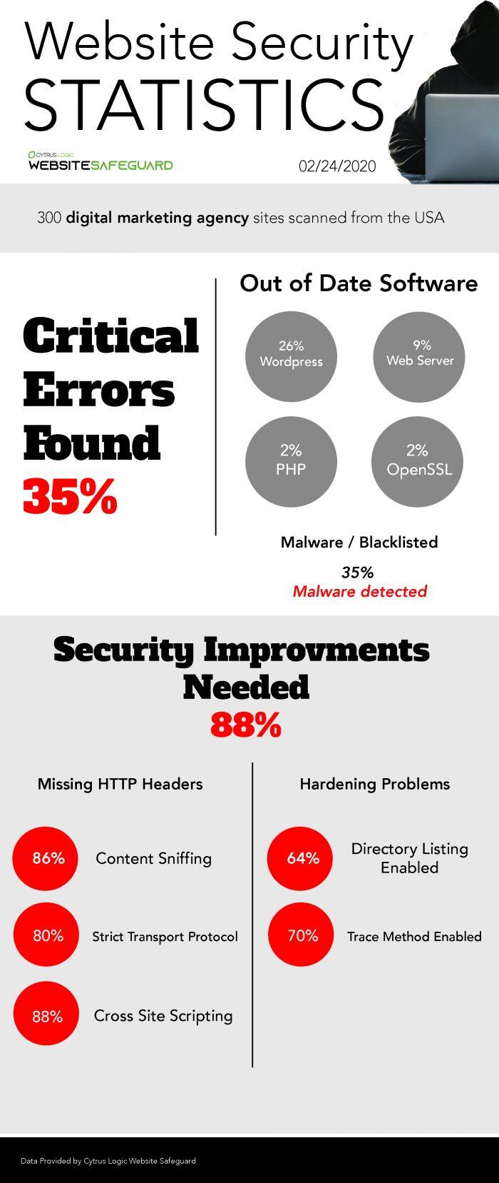 website Security Statistics by Cytrus Logic Website Safeguard